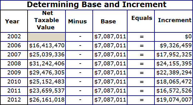 Determining Base and Increment table