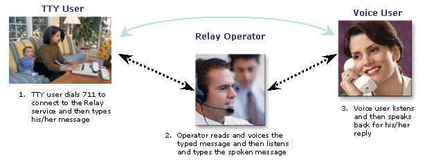 TTY User at phone, Relay operator wearing headset, voice user with phone