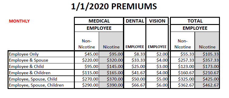 Medical Deductible rates for insurance