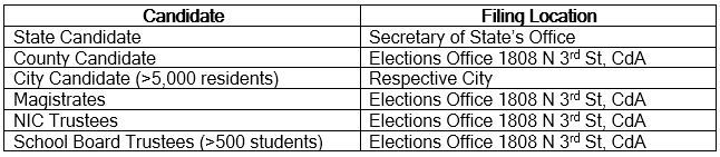 Candidate and Filing location table